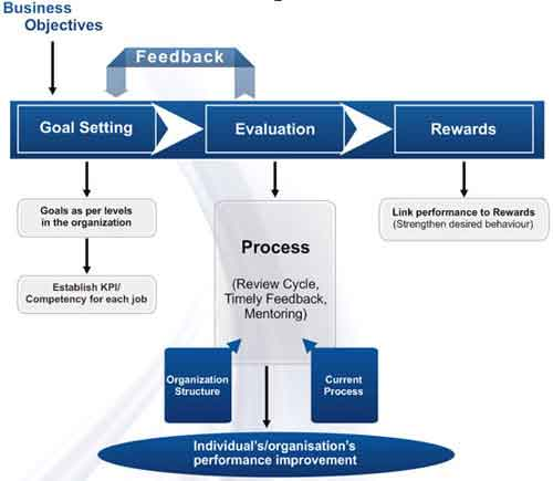 Hr strategy recruitment selection system process services in our compensation benefits ccuart Image collections